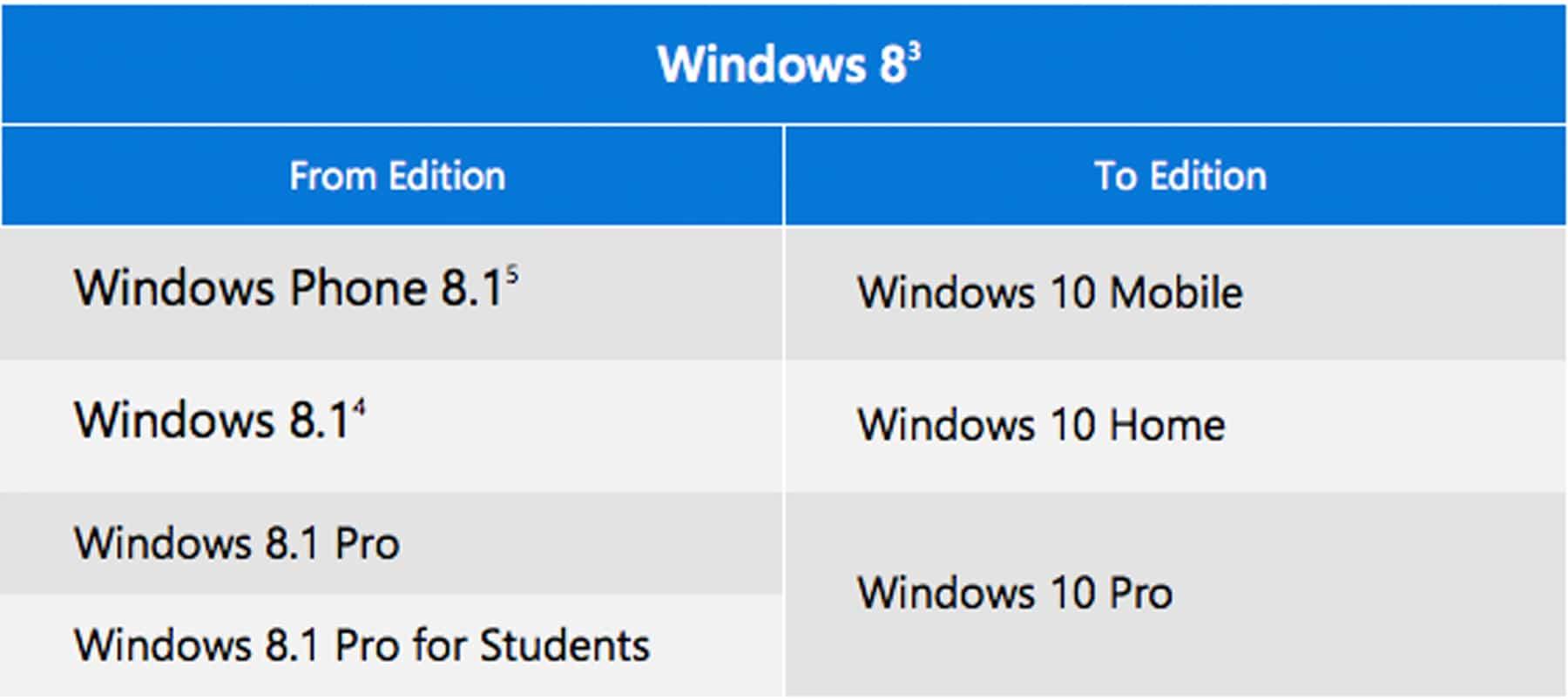 Free Windows 10 Upgrades based on Windows 8